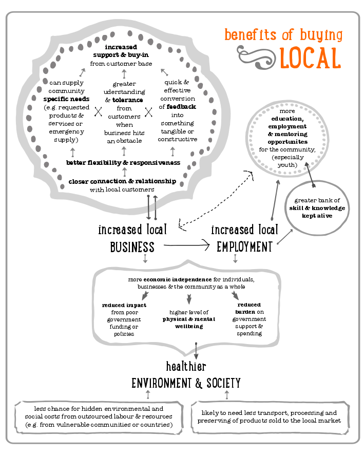 buy local mind map